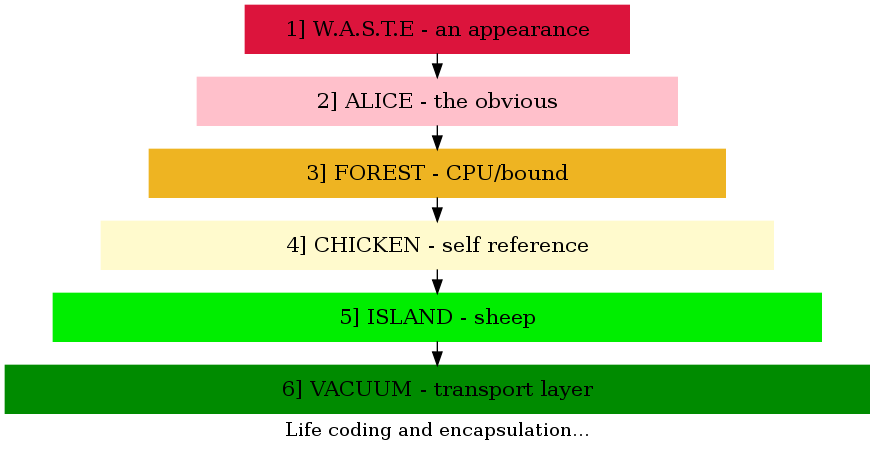 http://1010.co.uk/images/lifecoding.png